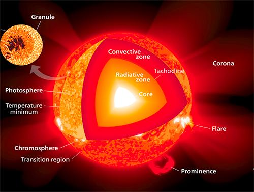 le-soleil_-partie1_Orion